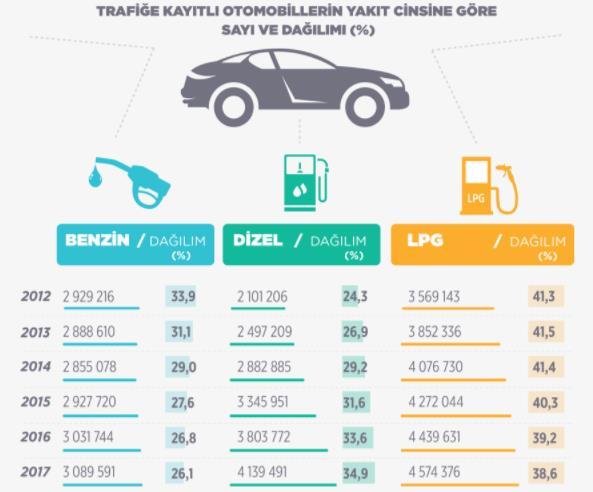 trafiğe kayıtlı toplam otomobil sayısı