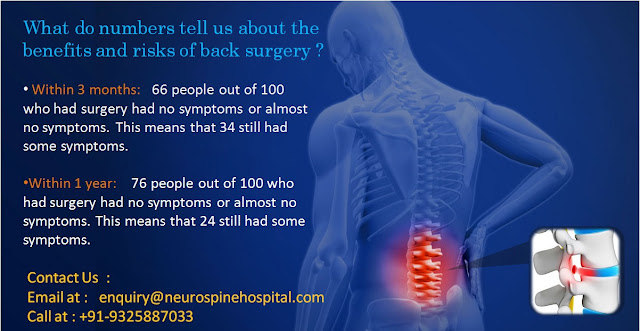3 months result:   66 people out of 100 who had herniated disc surgery had almost zero symptoms