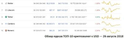 Обзор курсов ТОП-10 криптовалют к USD — 26 августа 2018