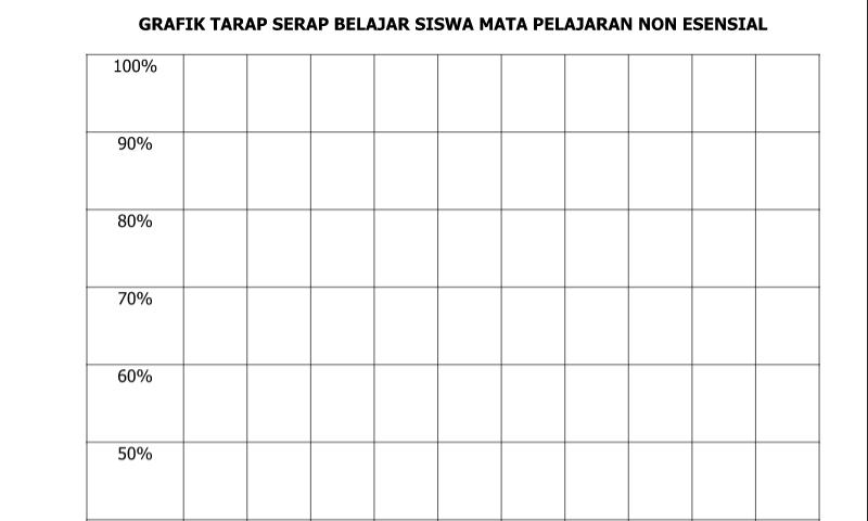 Contoh Bentuk Grafik Tarap Serap Belajar Siswa Mata Pelajaran No dalam Administrasi Guru Sekolah Format Ms. Word (doc/docx)