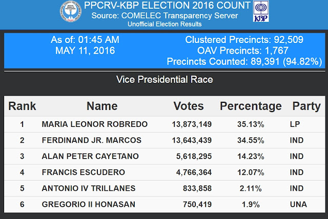 Election results updates Vice President