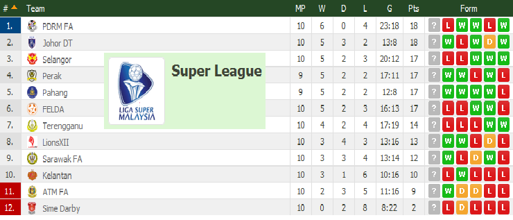 Carta Terkini Liga Super 3 Mei 2015