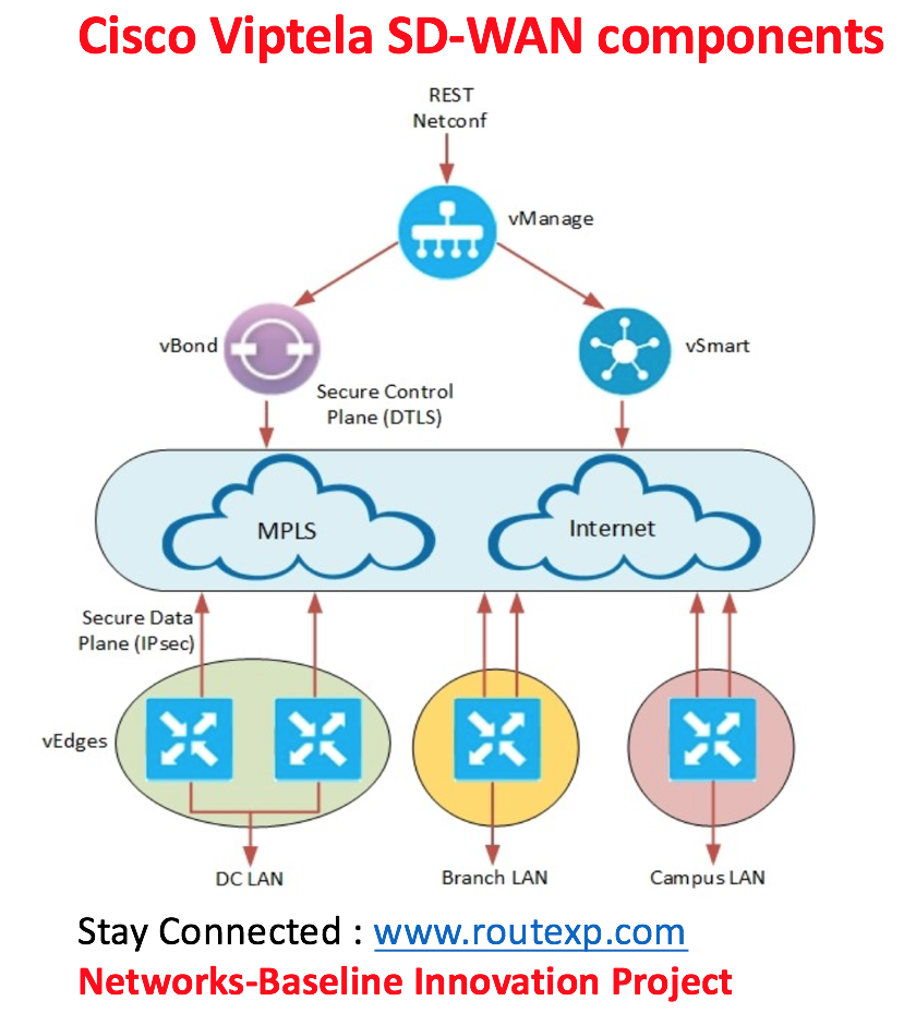 Cisco Sd Wan Solution Viptela Architecture Components And Configuration Route Xp Private Network Services