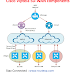 Cisco SD-WAN Solution - Viptela Architecture Components and Configuration