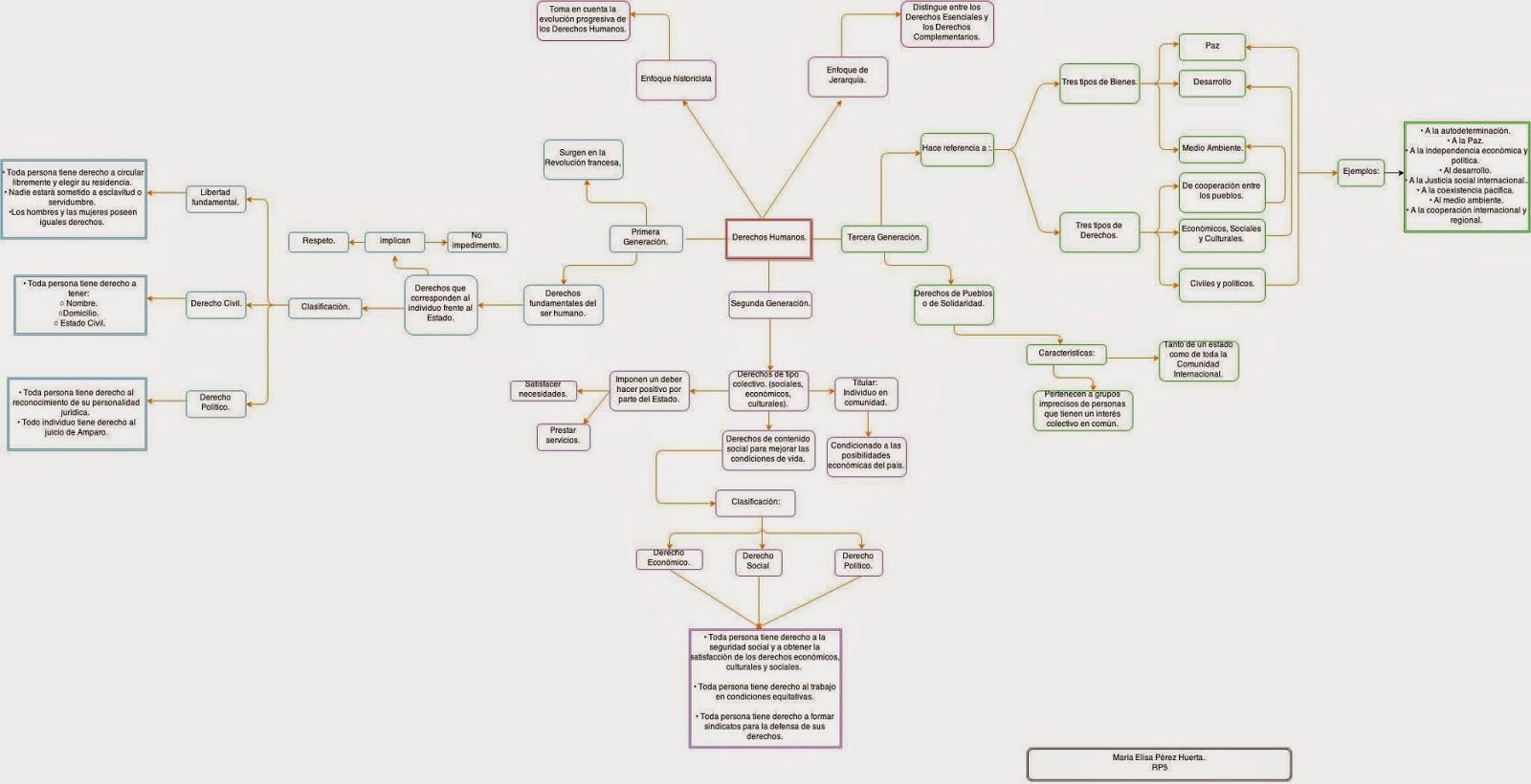 Diagrama Causa Efecto Derechos Humanos