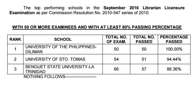 Top performing schools Librarian board exam September 2016