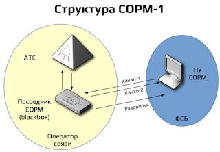 Различия технических требований СОРМ-1 приказов 70 и 268 Минкомсвязи России