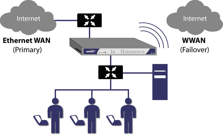 Jaringan nirkabel kd2 memahami jenis jenis teknologi jaringan wireless wide area network wwan merupakan jenis jaringan nirkabel yang mencakup daerah yang luas seperti kota atau negara penggunaan wwan ini melalui ccuart Choice Image
