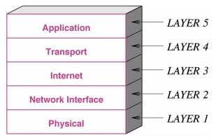 Pengertian TCP/IP dan Fungsinya