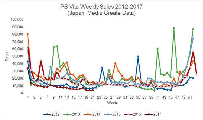 vita sales, ps vita, sales figures