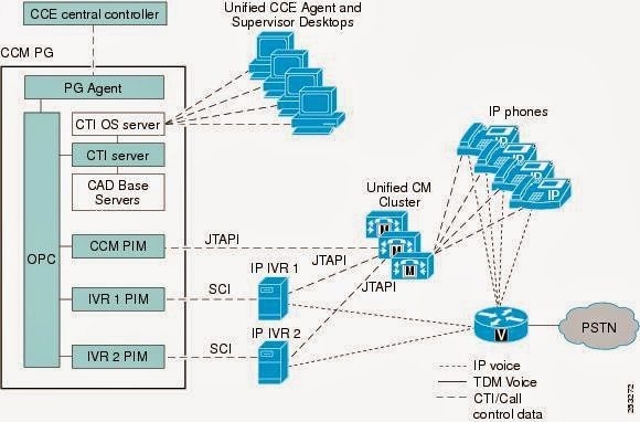 Ciscoshizzle: Unified Contact Centre Enterprise Peripheral Gateway