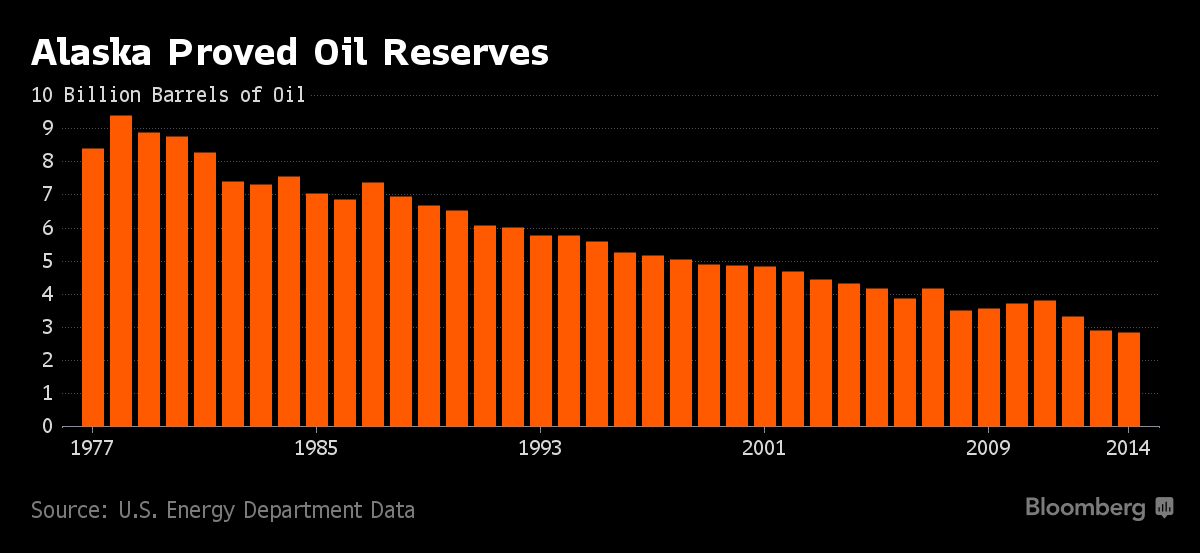 New Alaskan Oil Discovery Boost Alaska Oil Reserves By