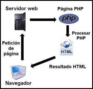 estructura y funcionamiento PHP