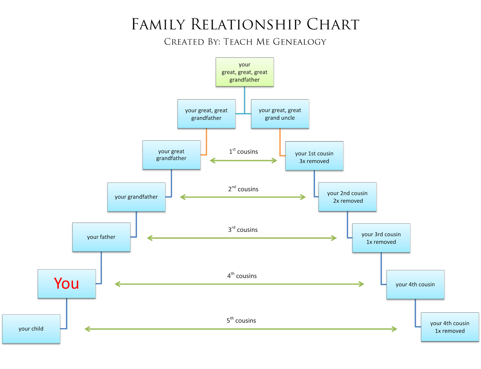 in law relationship tree family