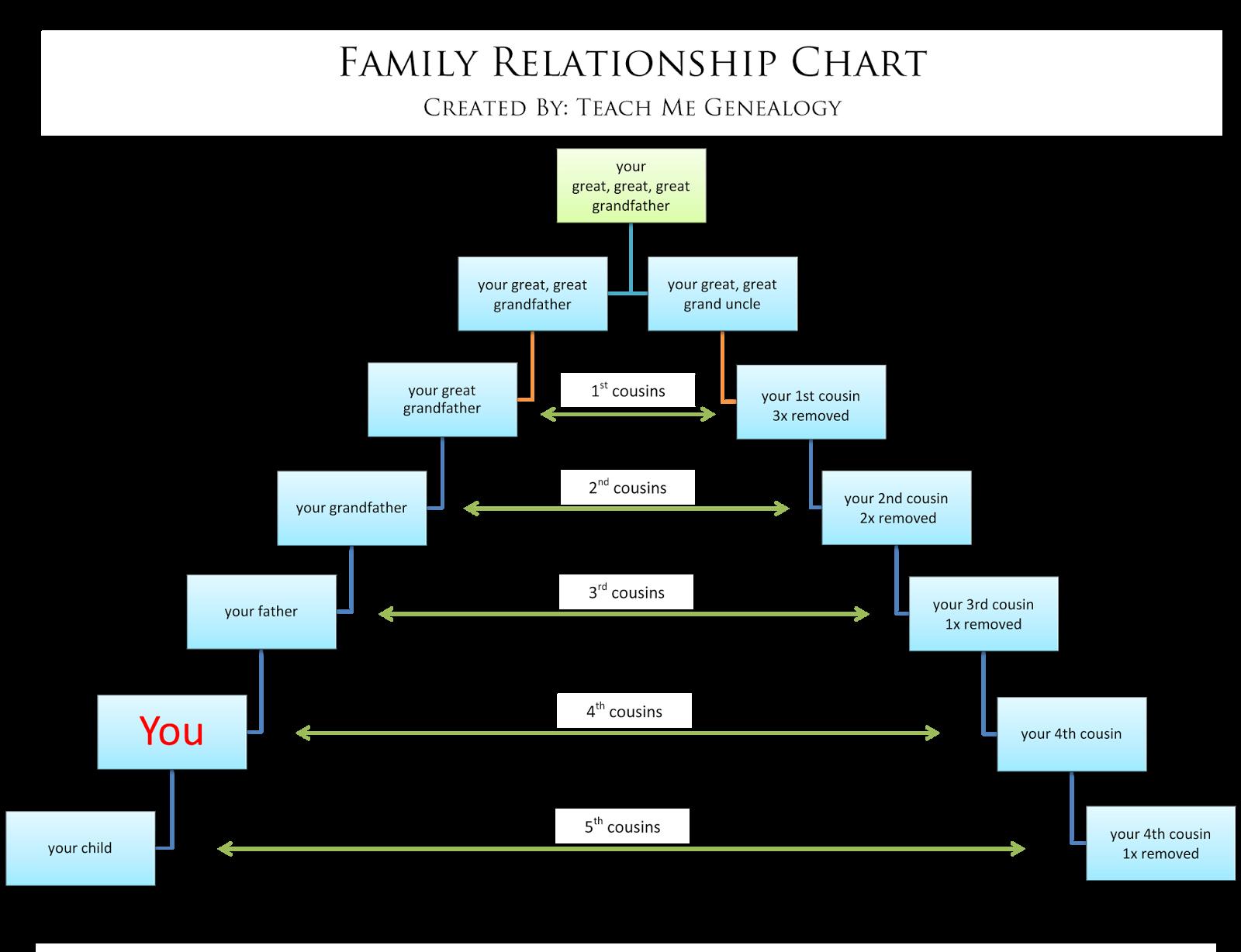 Free Relationship Charts