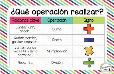 http://www.orientacionandujar.es/2016/11/08/excelentes-laminas-matematicas-pasos-resolver-problema-operacion-realizar-valor-posicional/