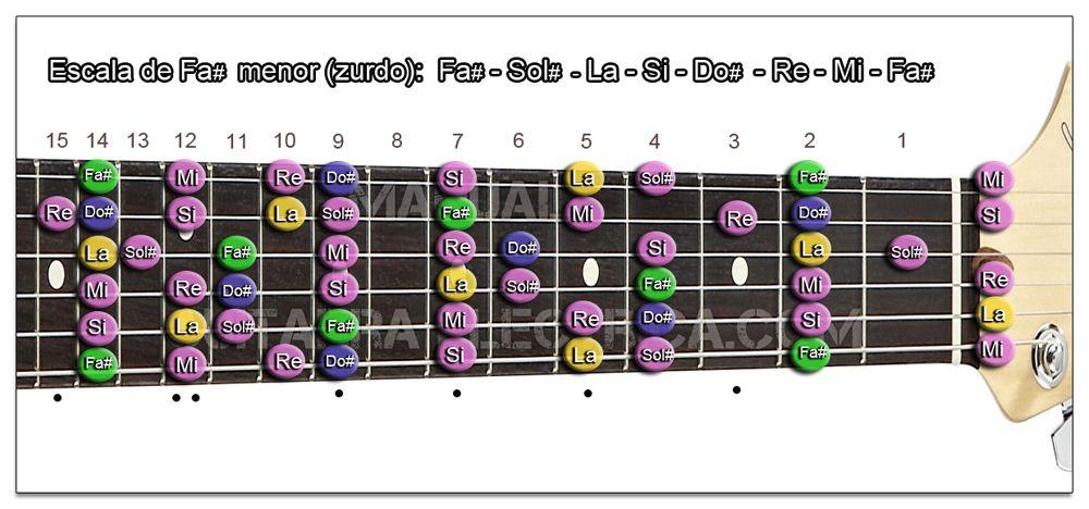 Escala Guitarra Fa sostenido menor - F# m (Zurdo)