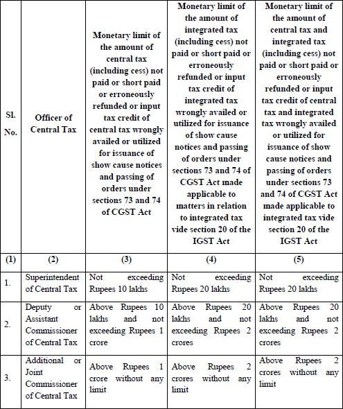 sections 73 and 74 of the CGST Act and section 20 of the IGST Act