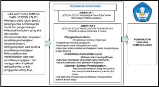 Materi Pembinaan Pengembangan Gugus Sekolah Dasar