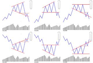 Alargamento, padrão da análise técnica