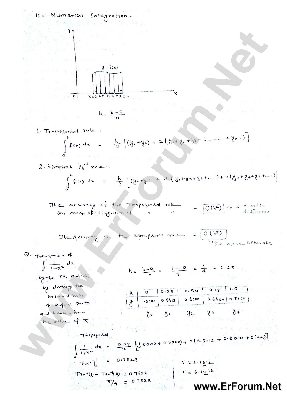 numerical-method-5