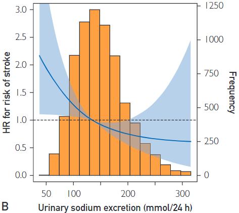 図:食塩摂取量と脳卒中リスク