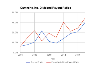 Cummins, Inc. Dividend Payout Ratios Since 2006