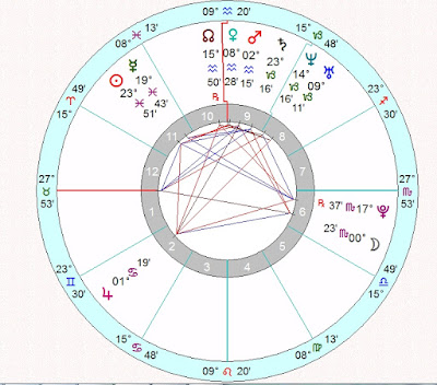Tianna Gregory natal horoscope reading chart