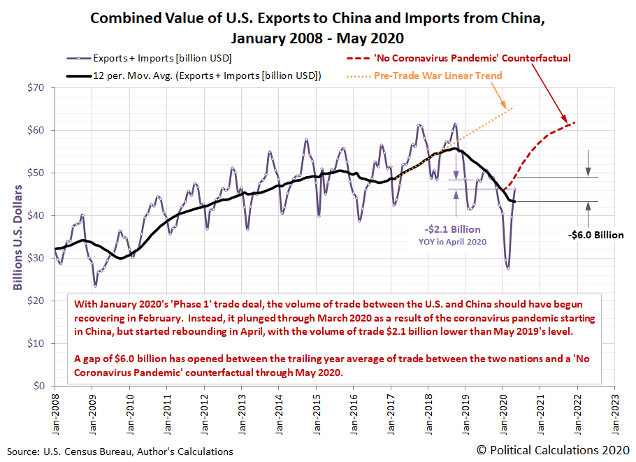 Combined Value of U.S. Exports to China and Imports from China, January 2008 - May 2020