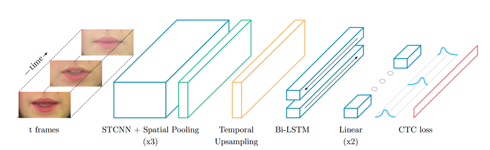 LipNet architecture