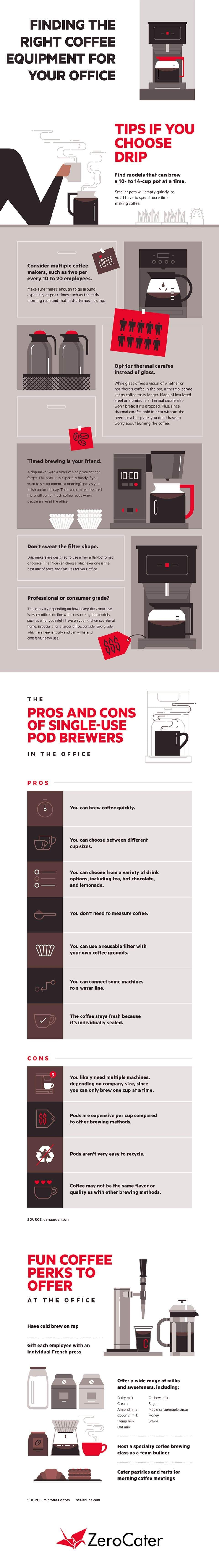Finding the Right Coffee Equipment for Your Office #infographic