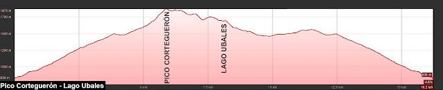 Perfil de la ruta al Pico Corteguerón y al Lago Ubales desde el concejo asturiano de Caso.