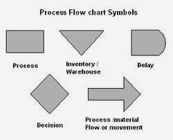 Process Chart Symbols and Decsription