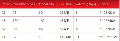 Airtel On-Net Bundle Offers In Recharge - posted by www.offerbarta.com