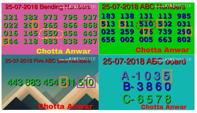AKSHAYA AK-355 abc Kerala lottery Guessing by Chortta Anwar on 24-07-2018