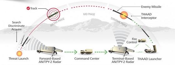 Resultado de imagen de misiles avanzados THAAD