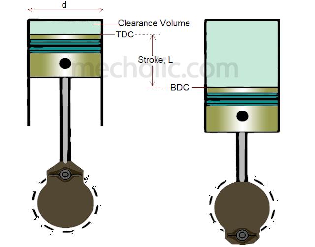 engine nomenclature