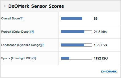Характеристики Nikon D3400 по тестам DxOMark