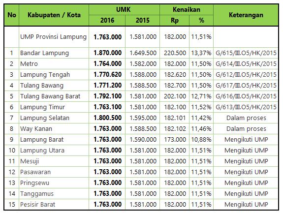 UMK Lampung 2017 | Biaya dan Tarif