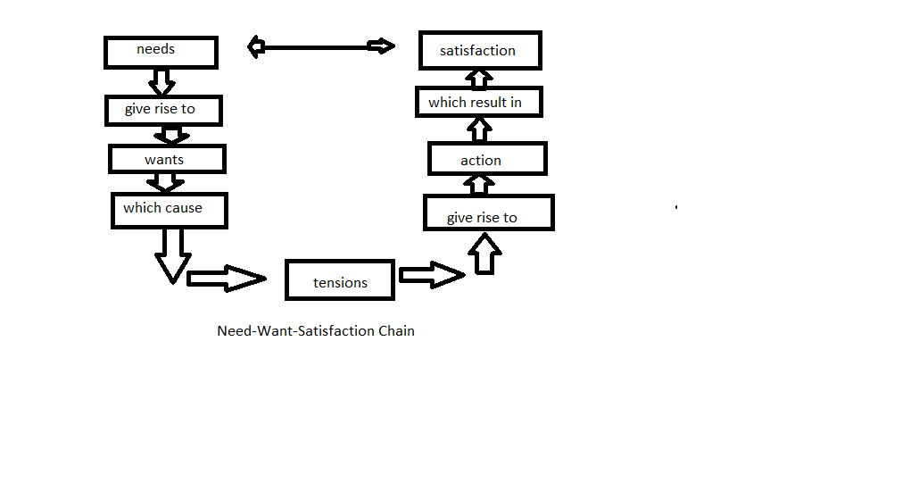 Information Of Motivation Including Its Nature, Process