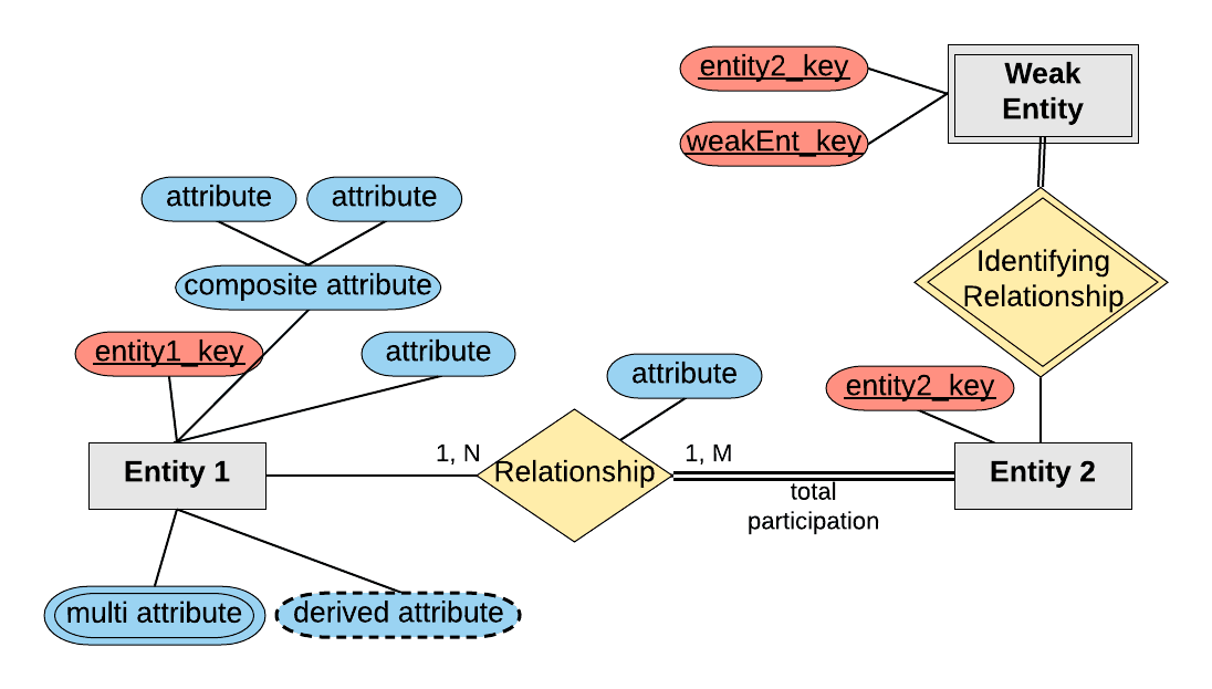 entities, attributes of an entity, relationship sets, and attributes of  relationship sets, can be represented with the help of an er diagram