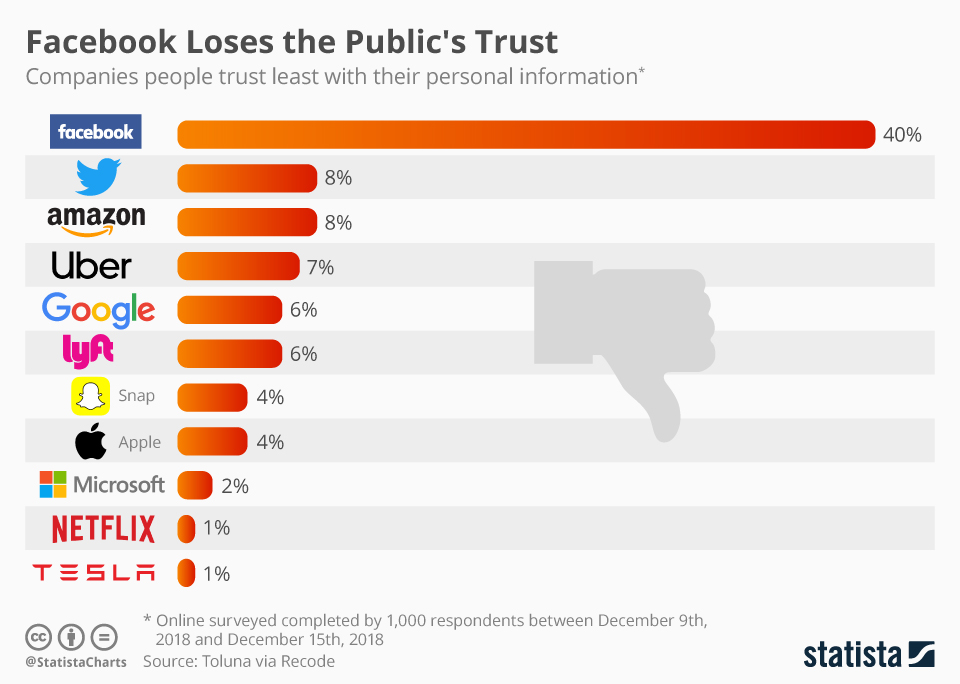 This infographic shows companies people trust least with their personal information.