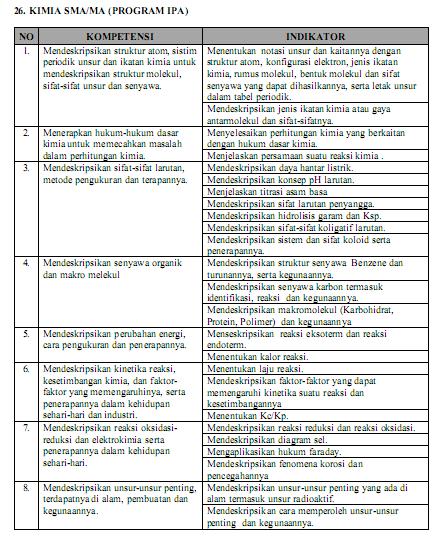 Prediksi Soal UN 2019 KIMIA SMA Jurusan IPA dan Pembahasannya