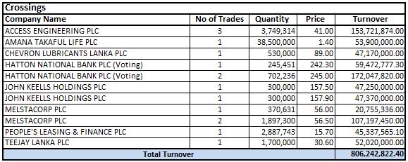 SriLanka Share Market: Colombo Stock Exchange Trade Summary