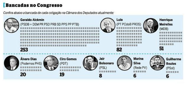 Candidatos à Presidência buscam por sustentação no Congresso Nacional