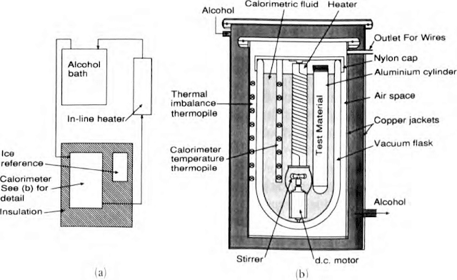 An Introduction To Calorimetry types And Uses , Bomb and