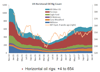 "Oil Rigs ""Total US oil rigs were up 10 to 752 this week"""