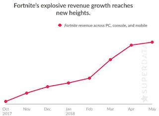 tabla de Fortnite superando los $1000 millones de ganancias!