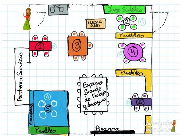 10 Claves Para Organizar El Aula De Infantil Un Proyecto De Maestra
