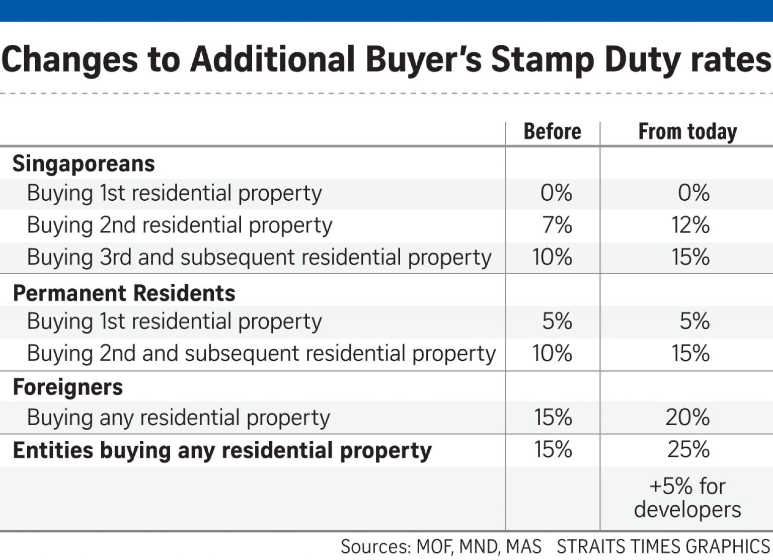 If only singaporeans stopped to think new property for Loan for land only